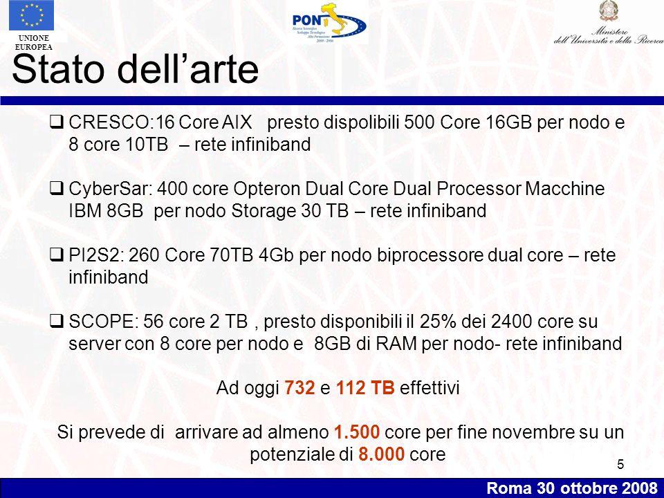 Roma 30 ottobre 2008 UNIONE EUROPEA 5 Stato dellarte CRESCO:16 Core AIX presto dispolibili 500 Core 16GB per nodo e 8 core 10TB – rete infiniband CyberSar: 400 core Opteron Dual Core Dual Processor Macchine IBM 8GB per nodo Storage 30 TB – rete infiniband PI2S2: 260 Core 70TB 4Gb per nodo biprocessore dual core – rete infiniband SCOPE: 56 core 2 TB, presto disponibili il 25% dei 2400 core su server con 8 core per nodo e 8GB di RAM per nodo- rete infiniband Ad oggi 732 e 112 TB effettivi Si prevede di arrivare ad almeno 1.500 core per fine novembre su un potenziale di 8.000 core