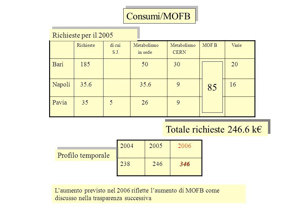 Consuntivo MOF B 2004 Gas Magazzino Sist.