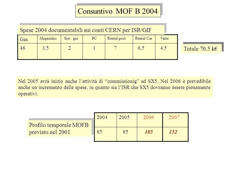 Consuntivo consumi 2004 Gas Elettronica Meccanica Cavi/conn.Bachelite GT Varie Bari13 16 15 3 4.3 13 15 Napoli 2 1 1.1..