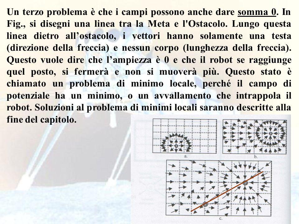 101 Un terzo problema è che i campi possono anche dare somma 0. In Fig., si disegni una linea tra la Meta e l'Ostacolo. Lungo questa linea dietro allo