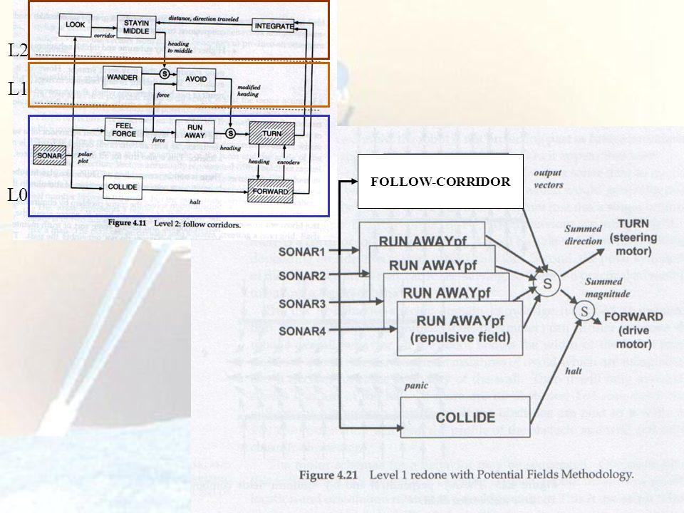 116 FOLLOW-CORRIDOR L0 L1 L2