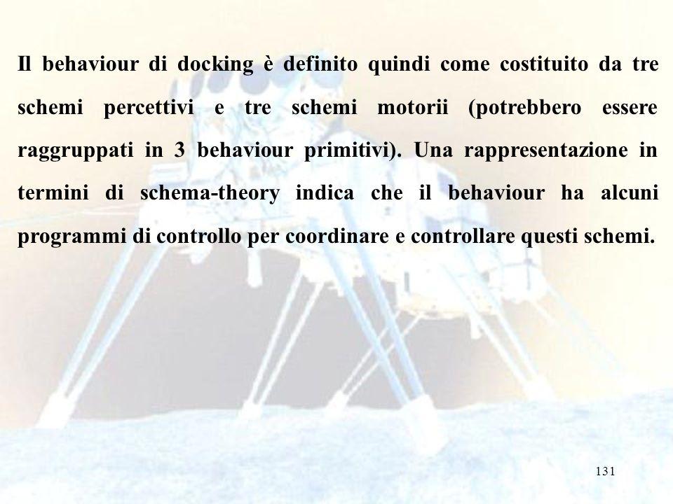 131 Il behaviour di docking è definito quindi come costituito da tre schemi percettivi e tre schemi motorii (potrebbero essere raggruppati in 3 behaviour primitivi).