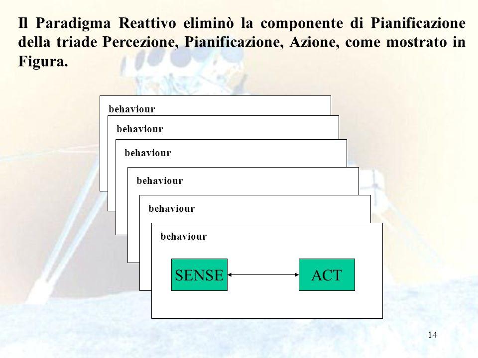 14 Il Paradigma Reattivo eliminò la componente di Pianificazione della triade Percezione, Pianificazione, Azione, come mostrato in Figura. SENSEACT be