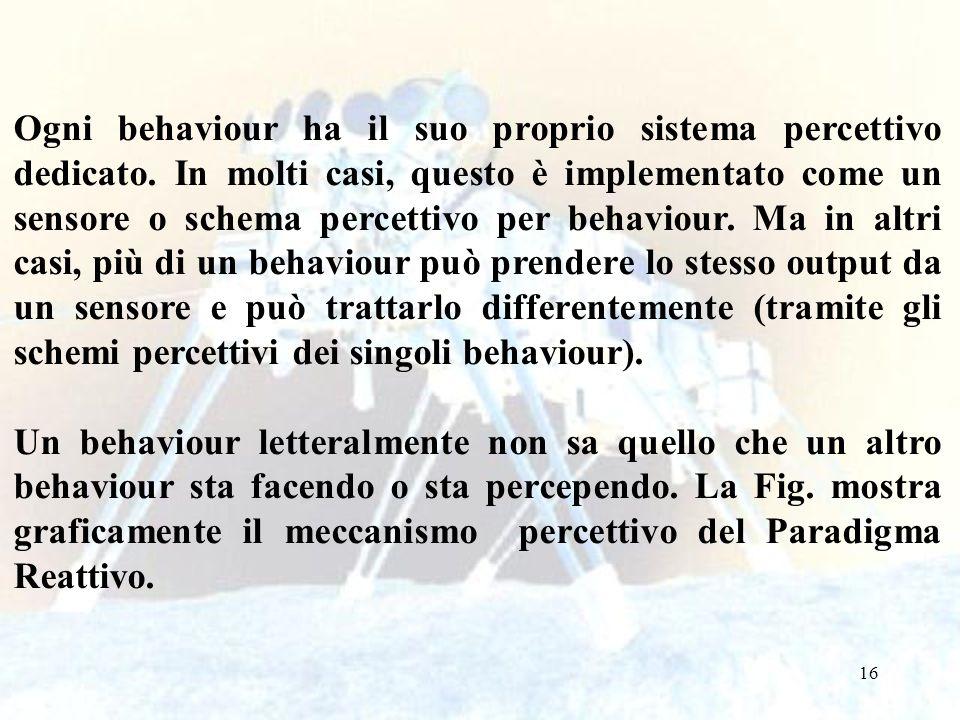 16 Ogni behaviour ha il suo proprio sistema percettivo dedicato. In molti casi, questo è implementato come un sensore o schema percettivo per behaviou