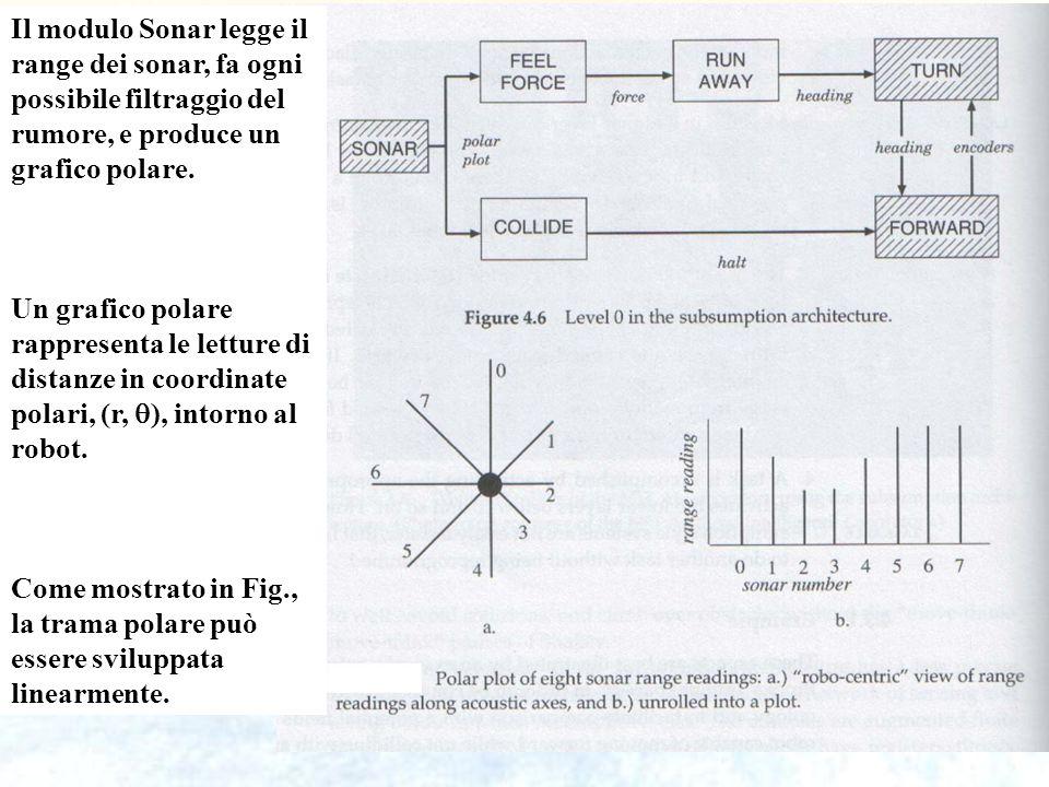 47 Il modulo Sonar legge il range dei sonar, fa ogni possibile filtraggio del rumore, e produce un grafico polare. Un grafico polare rappresenta le le