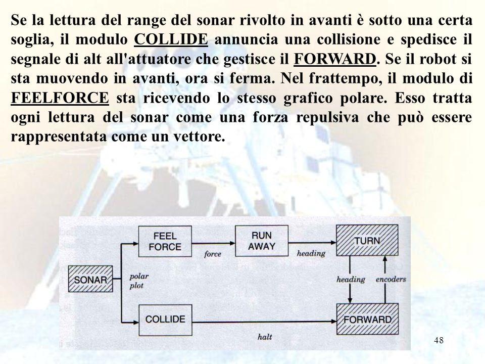 48 Se la lettura del range del sonar rivolto in avanti è sotto una certa soglia, il modulo COLLIDE annuncia una collisione e spedisce il segnale di alt all attuatore che gestisce il FORWARD.