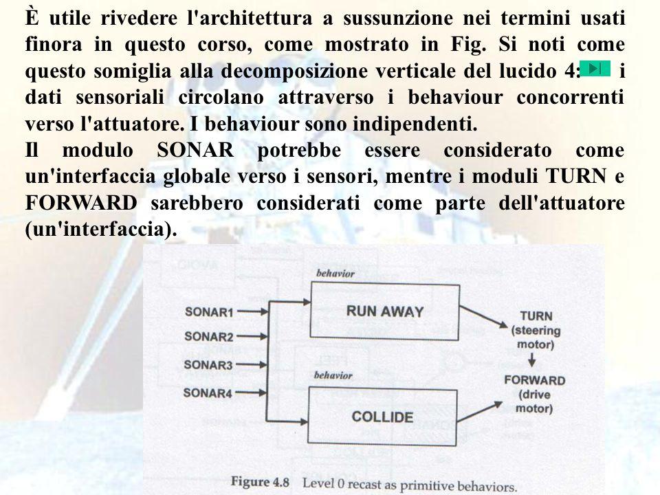 52 È utile rivedere l architettura a sussunzione nei termini usati finora in questo corso, come mostrato in Fig.