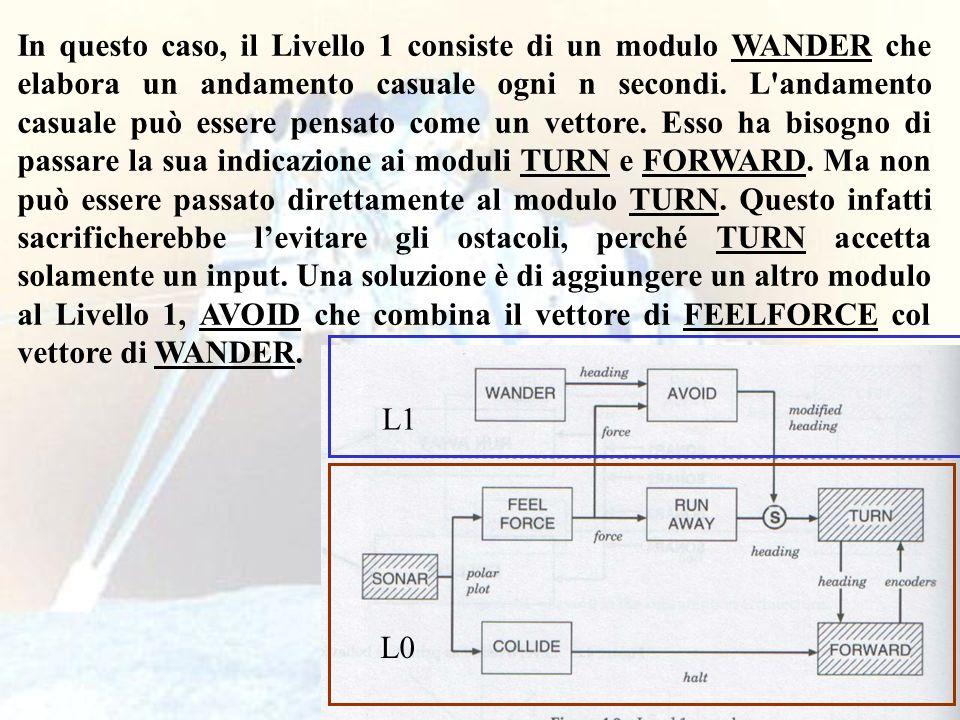 55 In questo caso, il Livello 1 consiste di un modulo WANDER che elabora un andamento casuale ogni n secondi. L'andamento casuale può essere pensato c