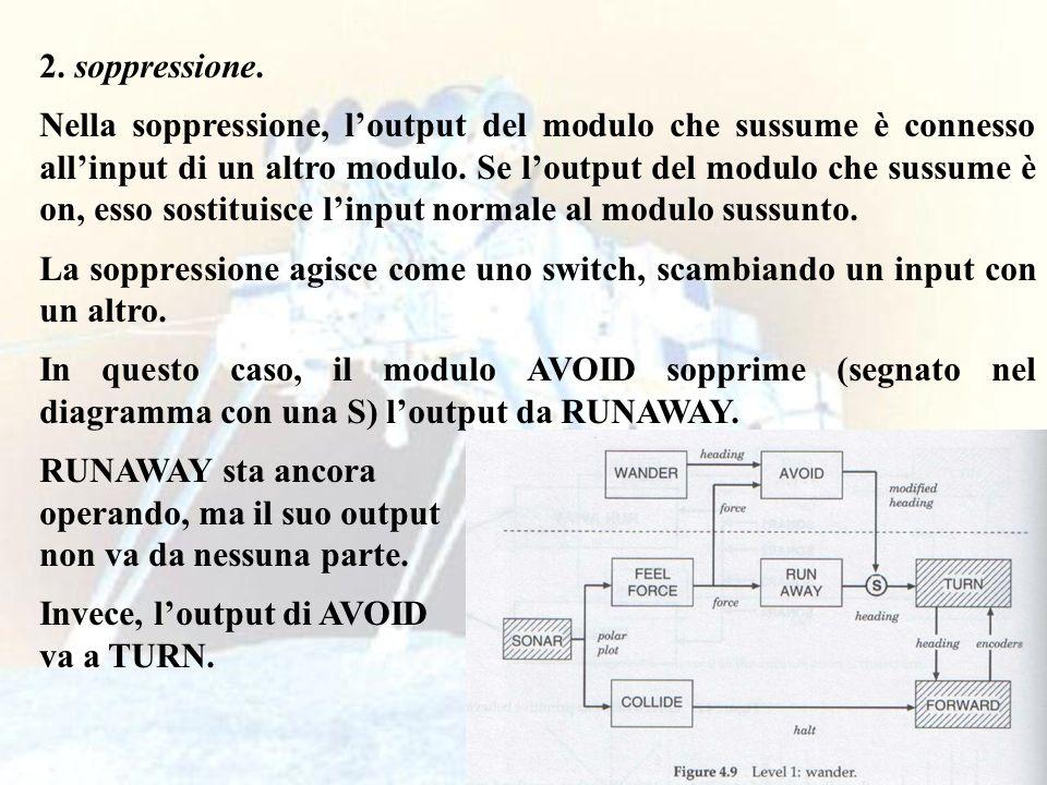 58 2. soppressione. Nella soppressione, loutput del modulo che sussume è connesso allinput di un altro modulo. Se loutput del modulo che sussume è on,