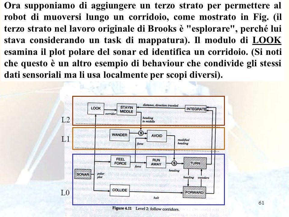 61 L0 L1 L2 Ora supponiamo di aggiungere un terzo strato per permettere al robot di muoversi lungo un corridoio, come mostrato in Fig.