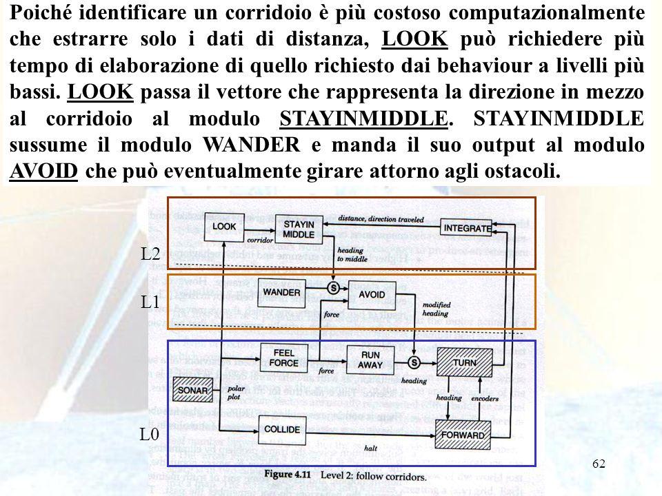 62 L0 L1 L2 Poiché identificare un corridoio è più costoso computazionalmente che estrarre solo i dati di distanza, LOOK può richiedere più tempo di elaborazione di quello richiesto dai behaviour a livelli più bassi.