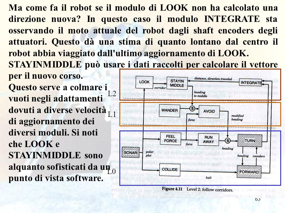 63 Ma come fa il robot se il modulo di LOOK non ha calcolato una direzione nuova? In questo caso il modulo INTEGRATE sta osservando il moto attuale de