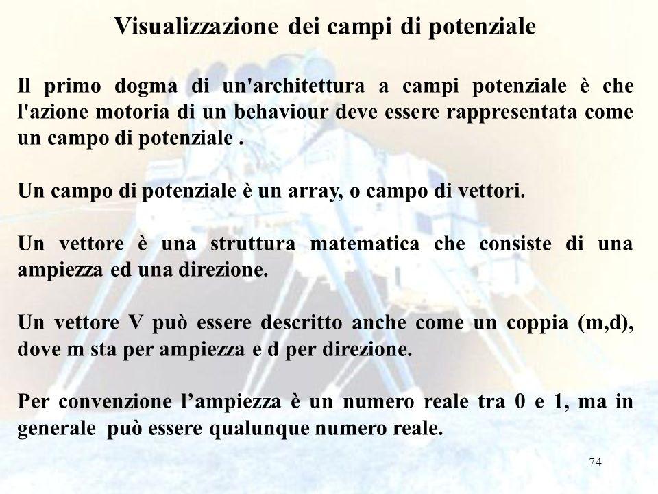 74 Visualizzazione dei campi di potenziale Il primo dogma di un architettura a campi potenziale è che l azione motoria di un behaviour deve essere rappresentata come un campo di potenziale.