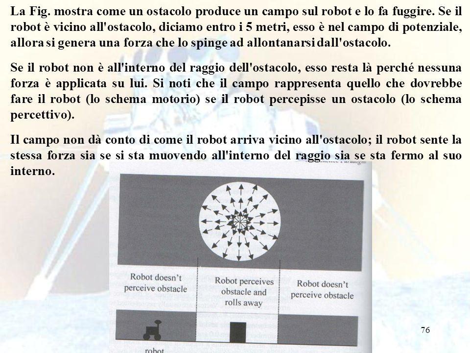 76 La Fig. mostra come un ostacolo produce un campo sul robot e lo fa fuggire. Se il robot è vicino all'ostacolo, diciamo entro i 5 metri, esso è nel