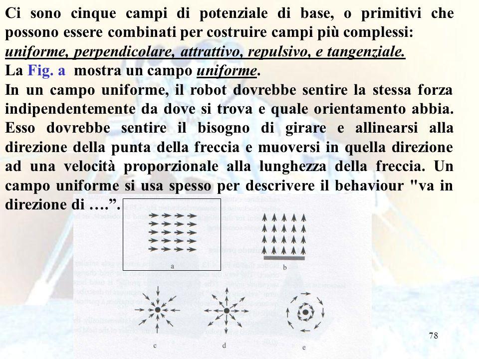 78 Ci sono cinque campi di potenziale di base, o primitivi che possono essere combinati per costruire campi più complessi: uniforme, perpendicolare, a
