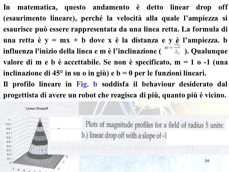 86 In matematica, questo andamento è detto linear drop off (esaurimento lineare), perché la velocità alla quale lampiezza si esaurisce può essere rappresentata da una linea retta.