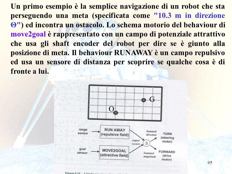 95 Un primo esempio è la semplice navigazione di un robot che sta perseguendo una meta (specificata come 10.3 m in direzione Θ ) ed incontra un ostacolo.