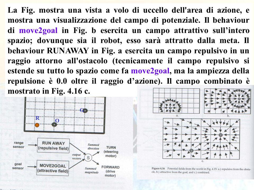 96 La Fig. mostra una vista a volo di uccello dell'area di azione, e mostra una visualizzazione del campo di potenziale. Il behaviour di move2goal in