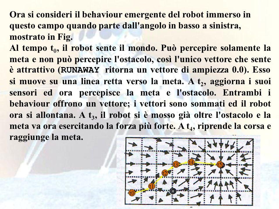 97 Ora si consideri il behaviour emergente del robot immerso in questo campo quando parte dall'angolo in basso a sinistra, mostrato in Fig. Al tempo t