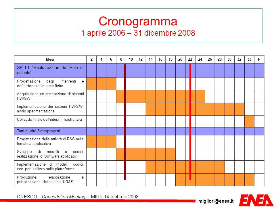 migliori@enea.it CRESCO – Concertation Meeting – MIUR 14 febbraio 2008 Cronogramma 1 aprile 2006 – 31 dicembre 2008 Mesi246810121416182022242628303233