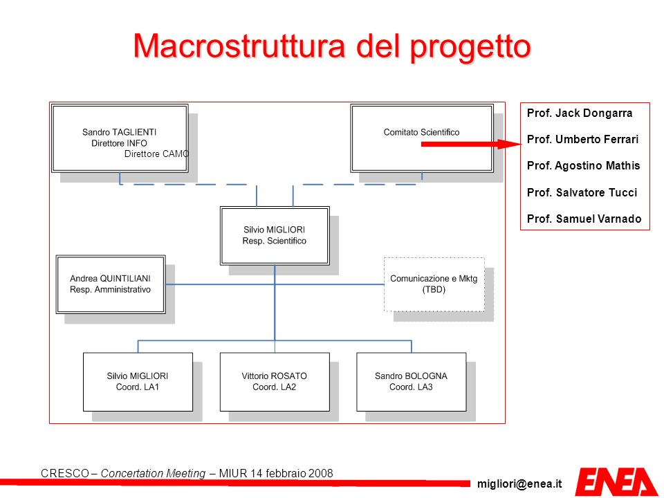 migliori@enea.it CRESCO – Concertation Meeting – MIUR 14 febbraio 2008 SP II.1 Steps Implemented installation of the software E-Cell, for biochemical network simulations, on Enea Grid.