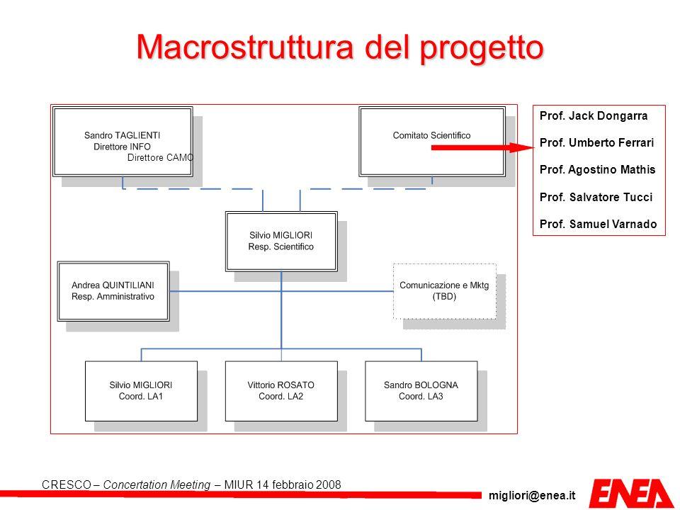 migliori@enea.it CRESCO – Concertation Meeting – MIUR 14 febbraio 2008 Macrostruttura del progetto Prof. Jack Dongarra Prof. Umberto Ferrari Prof. Ago