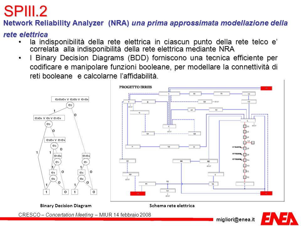 migliori@enea.it CRESCO – Concertation Meeting – MIUR 14 febbraio 2008 Network Reliability Analyzer (NRA) una prima approssimata modellazione della re