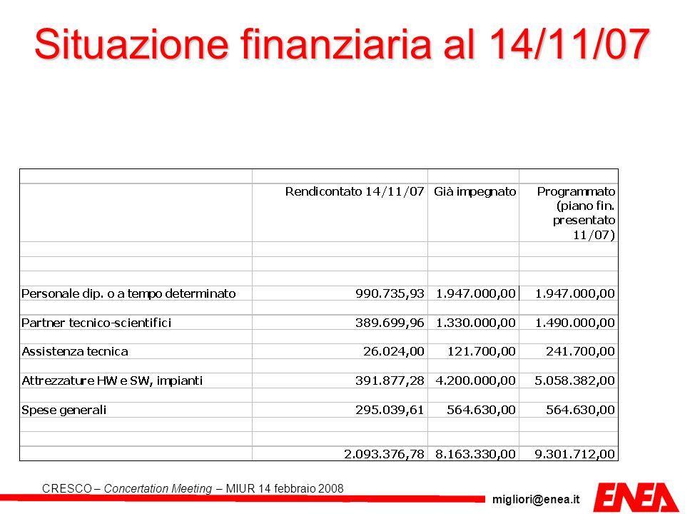 migliori@enea.it CRESCO – Concertation Meeting – MIUR 14 febbraio 2008 Situazione finanziaria al 14/11/07