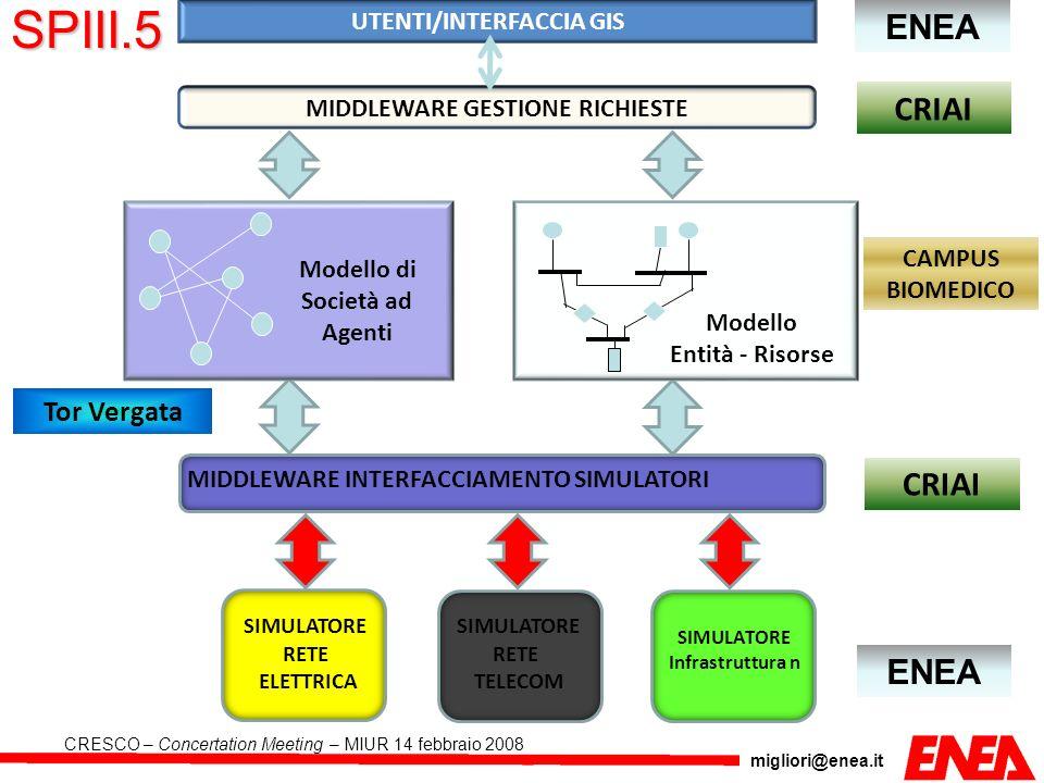 migliori@enea.it CRESCO – Concertation Meeting – MIUR 14 febbraio 2008 MIDDLEWARE INTERFACCIAMENTO SIMULATORI SIMULATORE RETE ELETTRICA SIMULATORE RET