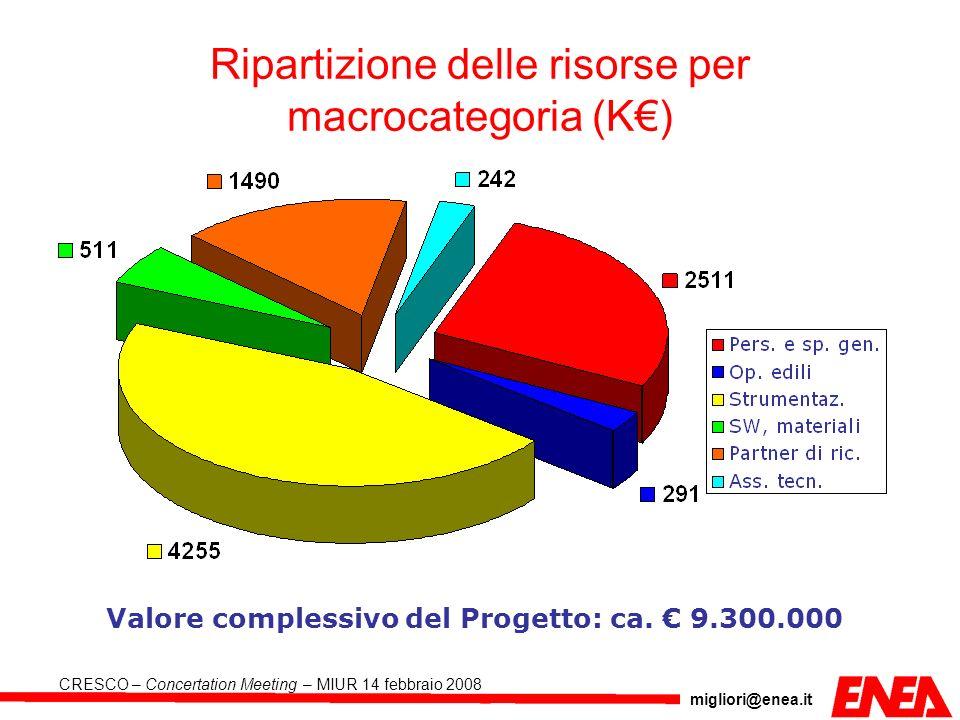 migliori@enea.it CRESCO – Concertation Meeting – MIUR 14 febbraio 2008 Evoluzione nel tempo dei computer ad alte prestazioni ENEA ENEA (CRESCO 180°) ICT – SCENARIO EVOLUTIVO Previsione 500°