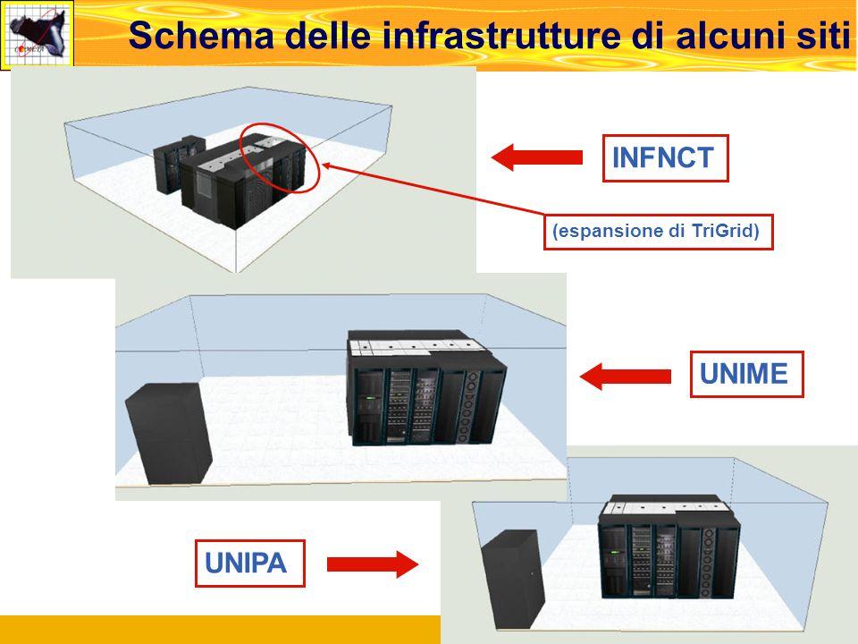 Roma, Meeting di Concertazione, 14.02.2008 10 Schema delle infrastrutture di alcuni siti Padova, V Workshop INFN Grid, 18.12.2006 10 INFNCT UNIME UNIPA (espansione di TriGrid)