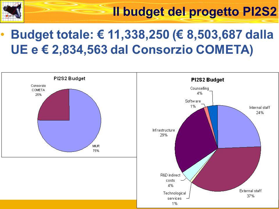 Roma, Meeting di Concertazione, 14.02.2008 4 Profilo temporale di spesa del budget di PI2S2 (dati aggiornati al 31/12/2007) 2/3 del totale