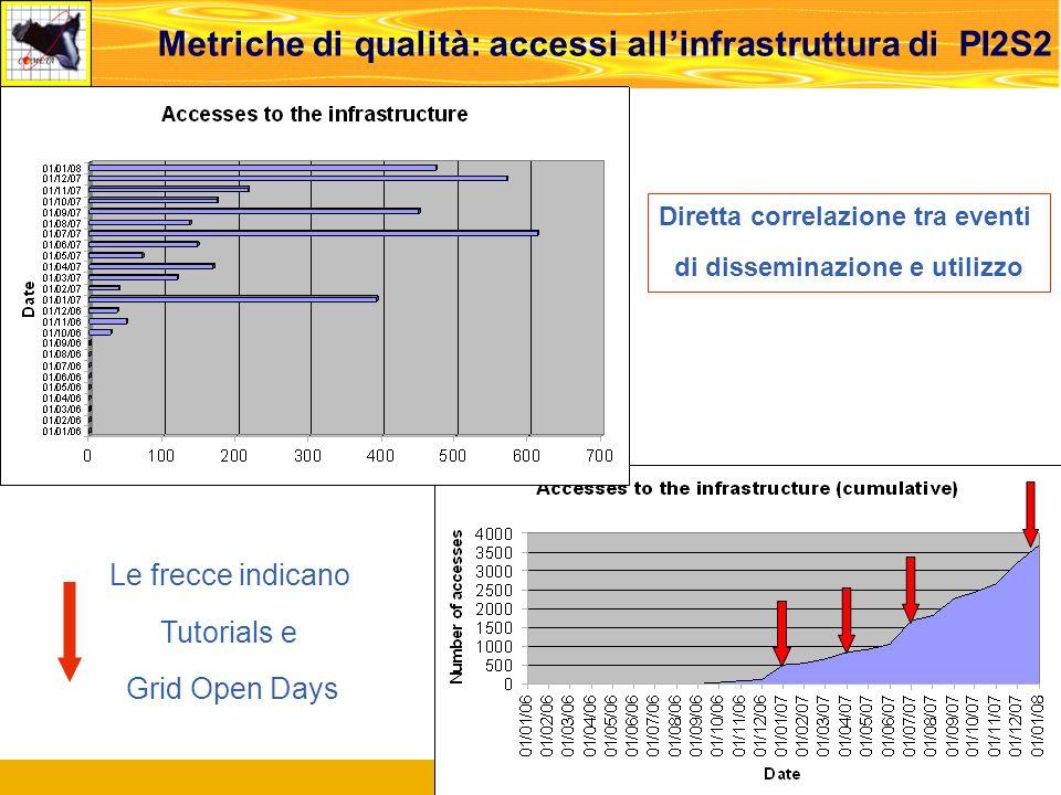 Roma, Meeting di Concertazione, 14.02.2008 32 Metriche di qualità: accessi allinfrastruttura di PI2S2 Le frecce indicano Tutorials e Grid Open Days Diretta correlazione tra eventi di disseminazione e utilizzo