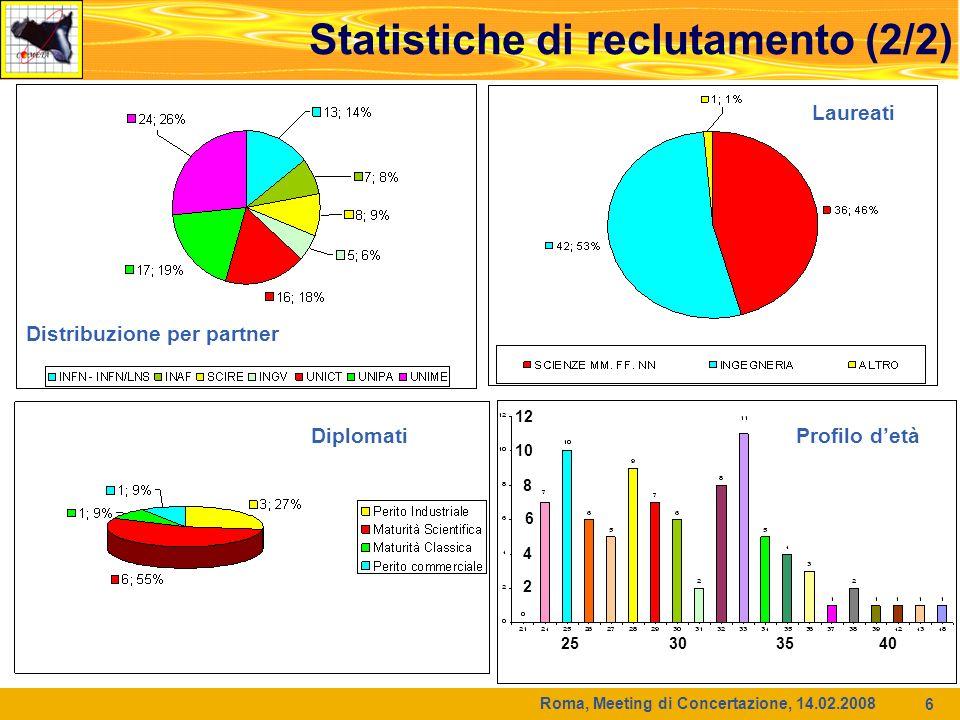 Roma, Meeting di Concertazione, 14.02.2008 6 Statistiche di reclutamento (2/2) Distribuzione per partner Diplomati Laureati Profilo detà 12 10 8 6 4 2 25 30 35 40