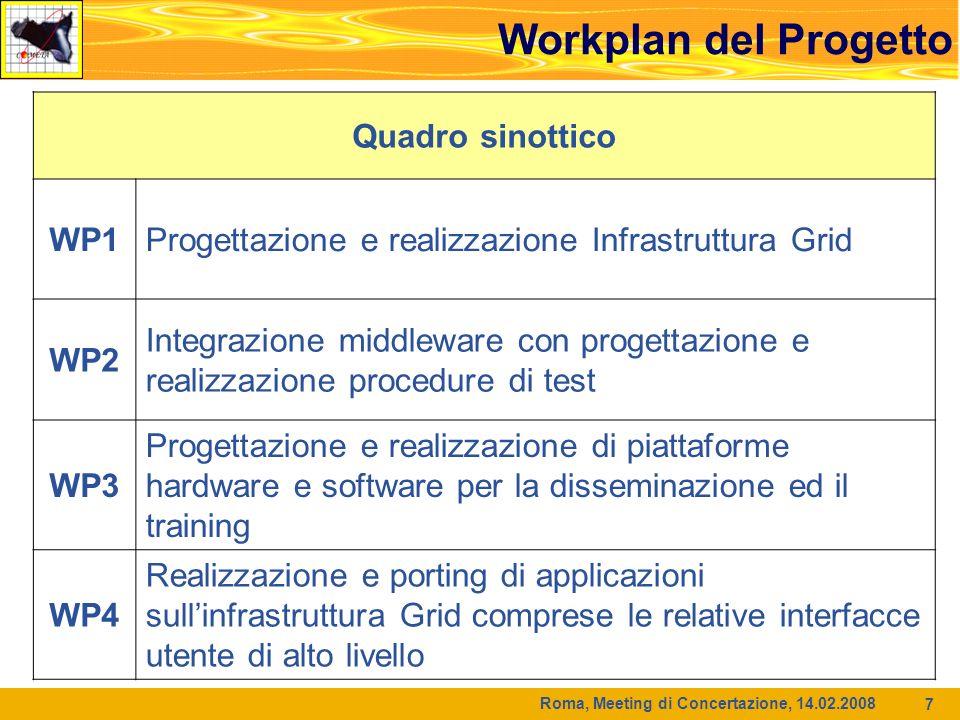 Roma, Meeting di Concertazione, 14.02.2008 8 WP1