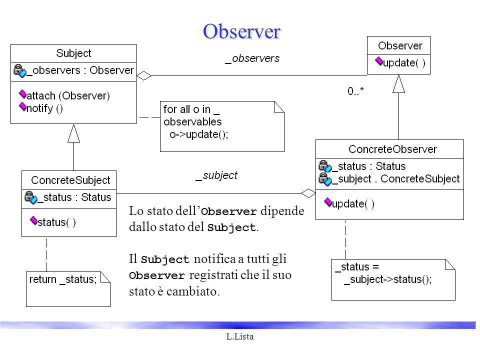 L.Lista Observer Lo stato dell Observer dipende dallo stato del Subject. Il Subject notifica a tutti gli Observer registrati che il suo stato è cambia
