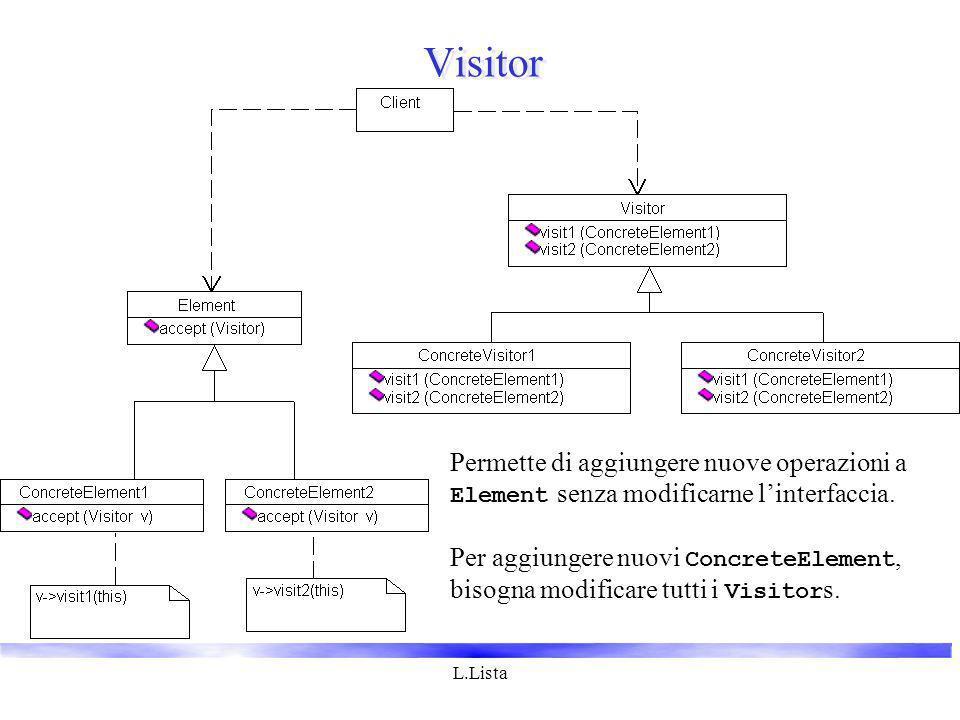 L.Lista Visitor Permette di aggiungere nuove operazioni a Element senza modificarne linterfaccia. Per aggiungere nuovi ConcreteElement, bisogna modifi