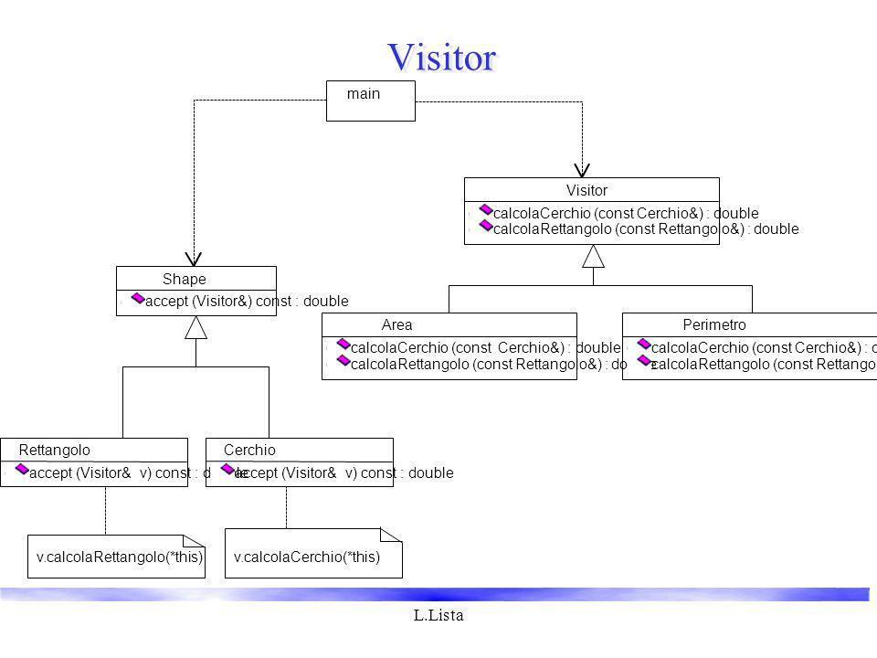 L.Lista Visitor calcolaCerchio (const Cerchio&) : double calcolaRettangolo (const Rettangolo&) : double Area calcolaCerchio (const Cerchio&) : double