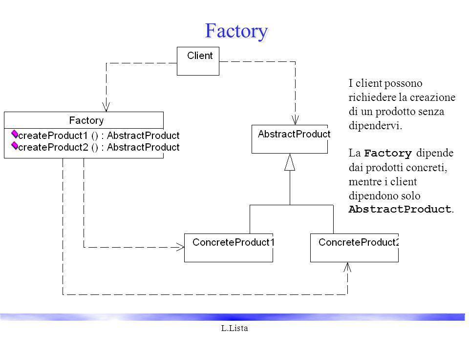 L.Lista Factory I client possono richiedere la creazione di un prodotto senza dipendervi. La Factory dipende dai prodotti concreti, mentre i client di