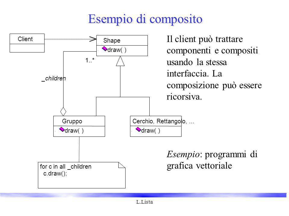 L.Lista Cerchio, Rettangolo,... draw( ) Shape draw( ) Gruppo draw( ) 1..* Client for c in all _children c.draw(); _children Il client può trattare com