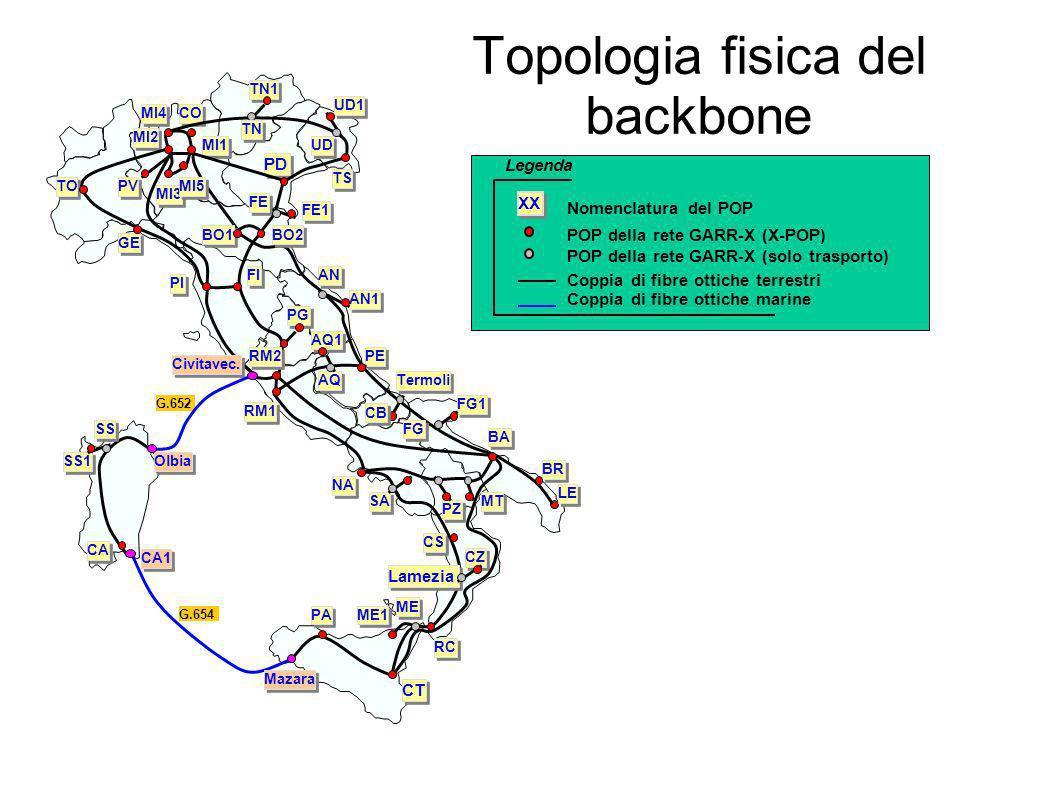 Topologia fisica del backbone Legenda POP della rete GARR-X (X-POP) Coppia di fibre ottiche terrestri XX Coppia di fibre ottiche marine Nomenclatura d