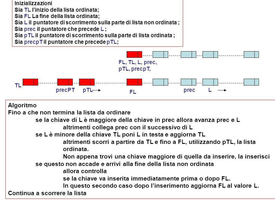 FL, TL, L, prec, pTL, precpT, Inizializzazioni Sia TL linizio della lista ordinata; Sia FL La fine della lista ordinata; Sia L il puntatore di scorrimento sulla parte di lista non ordinata ; Sia prec il puntatore che precede L ; Sia pTL il puntatore di scorrimento sulla parte di lista ordinata ; Sia precpT il puntatore che precede pTL; Algoritmo Fino a che non termina la lista da ordinare se la chiave di L è maggiore della chiave in prec allora avanza prec e L altrimenti collega prec con il successivo di L se L è minore della chiave TL poni L in testa e aggiorna TL altrimenti scorri a partire da TL e fino a FL, utilizzando pTL, la lista ordinata.