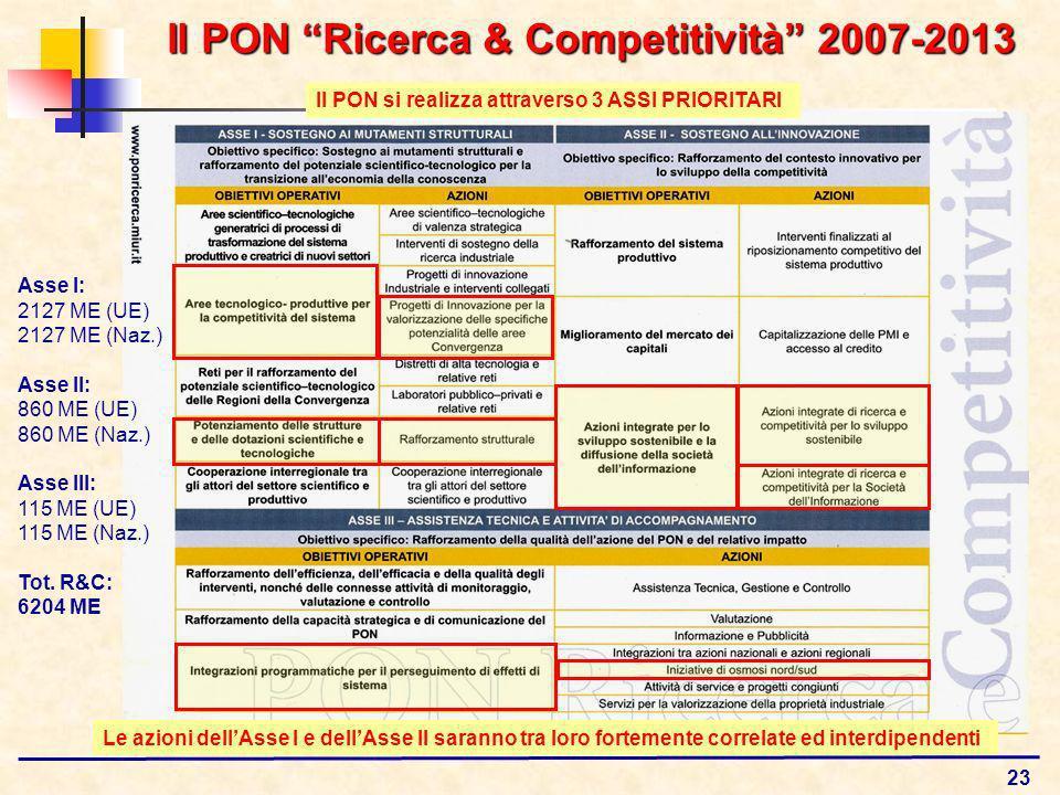 23 Il PON Ricerca & Competitività 2007-2013 Le azioni dellAsse I e dellAsse II saranno tra loro fortemente correlate ed interdipendenti Il PON si realizza attraverso 3 ASSI PRIORITARI Asse I: 2127 ME (UE) 2127 ME (Naz.) Asse II: 860 ME (UE) 860 ME (Naz.) Asse III: 115 ME (UE) 115 ME (Naz.) Tot.