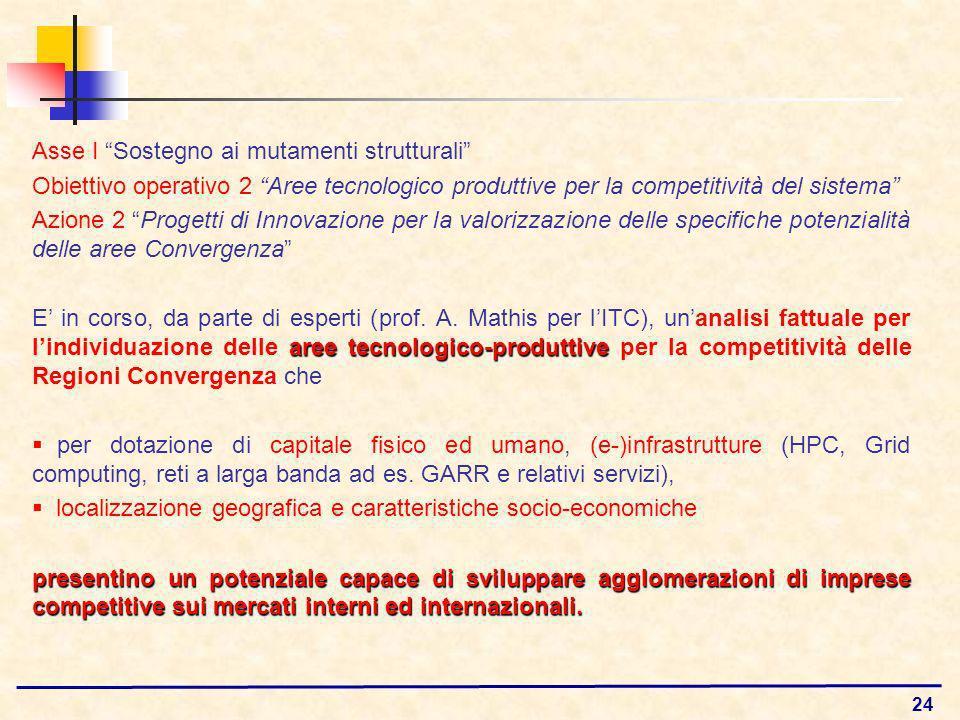 24 Asse I Sostegno ai mutamenti strutturali Obiettivo operativo 2 Aree tecnologico produttive per la competitività del sistema Azione 2 Progetti di Innovazione per la valorizzazione delle specifiche potenzialità delle aree Convergenza aree tecnologico-produttive E in corso, da parte di esperti (prof.