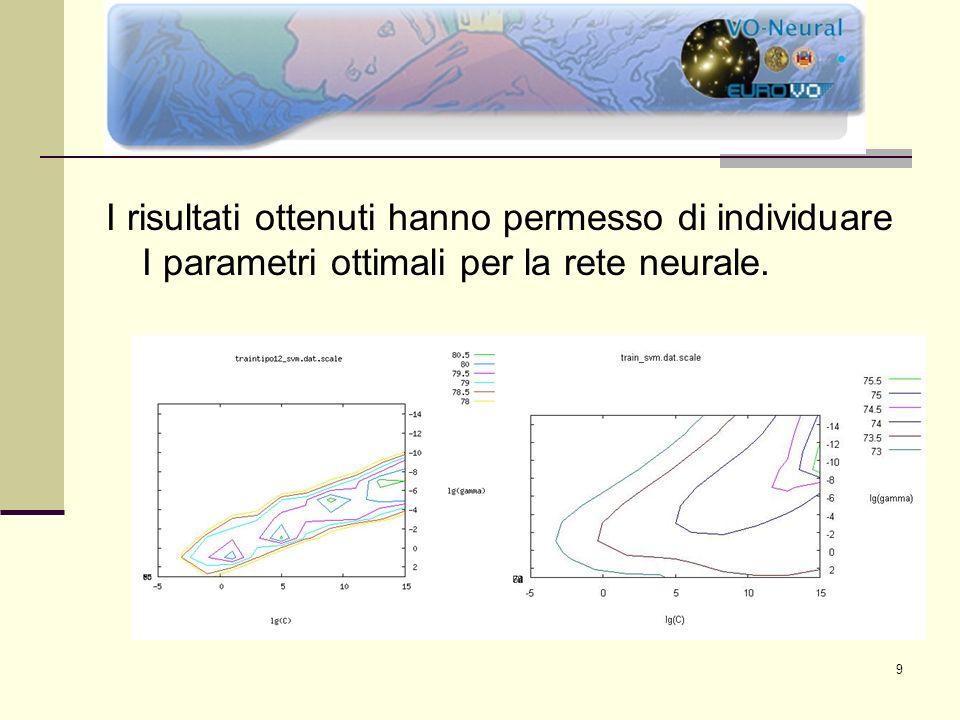 9 ASTROFISICA I risultati ottenuti hanno permesso di individuare I parametri ottimali per la rete neurale.