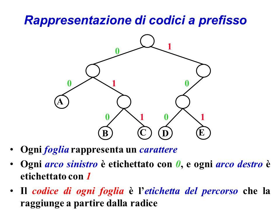 Rappresentazione di codici a prefisso B A CE 0 1 01 01 0 1 D 0 Ogni foglia rappresenta un carattere Ogni arco sinistro è etichettato con 0, e ogni arco destro è etichettato con 1 Il codice di ogni foglia è letichetta del percorso che la raggiunge a partire dalla radice