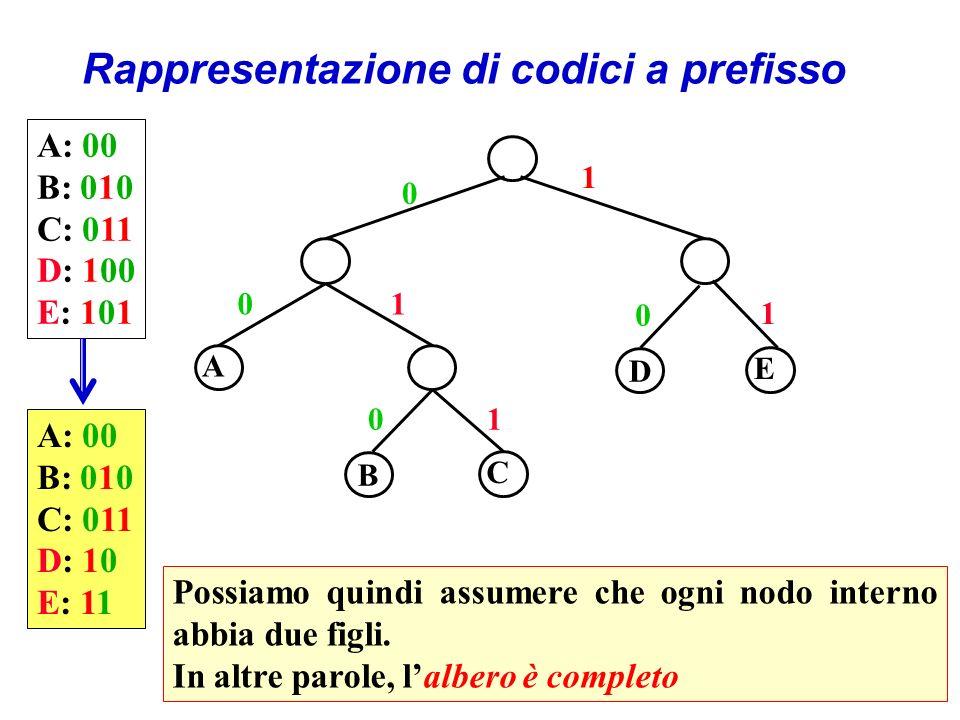 Rappresentazione di codici a prefisso Possiamo quindi assumere che ogni nodo interno abbia due figli.