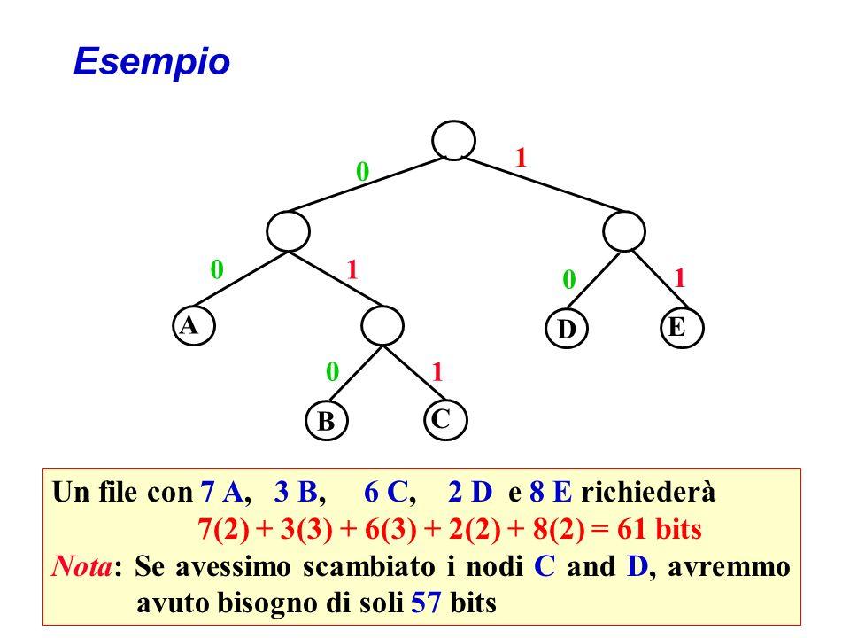 Esempio Un file con 7 A, 3 B, 6 C, 2 D e 8 E richiederà 7(2) + 3(3) + 6(3) + 2(2) + 8(2) = 61 bits Nota: Se avessimo scambiato i nodi C and D, avremmo avuto bisogno di soli 57 bits B A C E 0 01 01 1 D 0 1