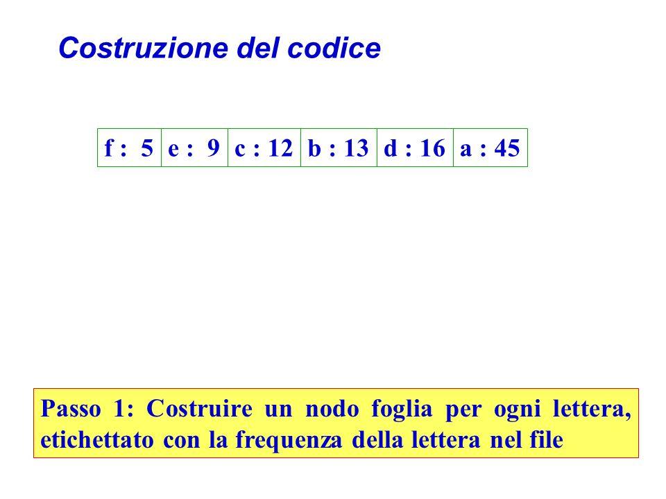 Costruzione del codice f : 5e : 9c : 12b : 13d : 16a : 45 Passo 1: Costruire un nodo foglia per ogni lettera, etichettato con la frequenza della lettera nel file