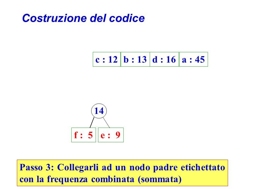 Costruzione del codice f : 5e : 9 Passo 3: Collegarli ad un nodo padre etichettato con la frequenza combinata (sommata) c : 12b : 13d : 16a : 45 14